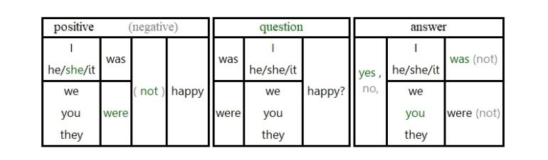 Unit 5 Grammar answer