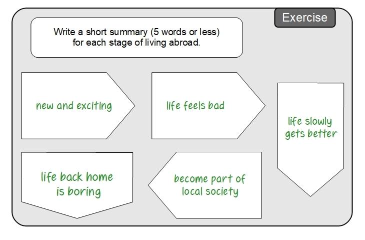Unit 2 Exercise sample answers
